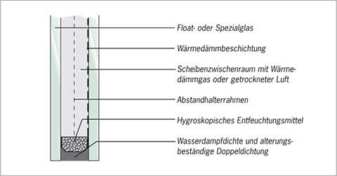 Warme kante randverbund von isolierglas for Fenster warme kante