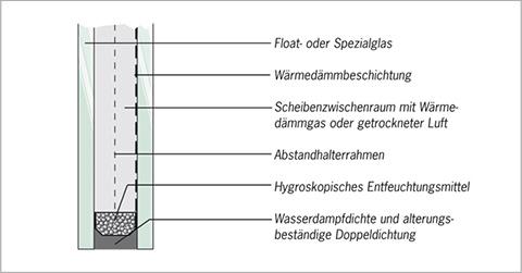 warme kante randverbund von isolierglas. Black Bedroom Furniture Sets. Home Design Ideas
